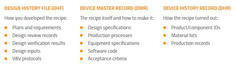 Overview of Medical Device DHF, DHR and DMR | Oriel STAT A